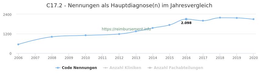 C17.2 Nennungen in der Hauptdiagnose und Anzahl der einsetzenden Kliniken, Fachabteilungen pro Jahr