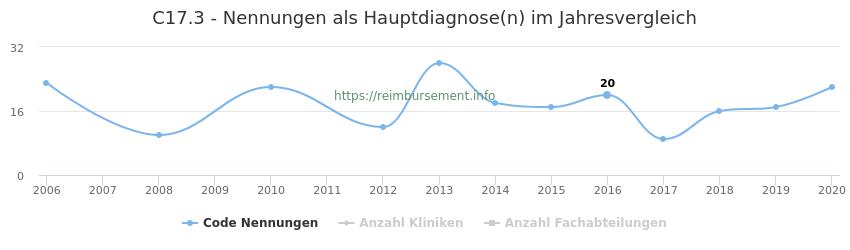C17.3 Nennungen in der Hauptdiagnose und Anzahl der einsetzenden Kliniken, Fachabteilungen pro Jahr