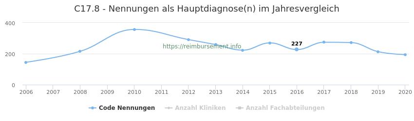 C17.8 Nennungen in der Hauptdiagnose und Anzahl der einsetzenden Kliniken, Fachabteilungen pro Jahr