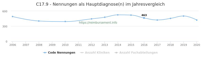 C17.9 Nennungen in der Hauptdiagnose und Anzahl der einsetzenden Kliniken, Fachabteilungen pro Jahr