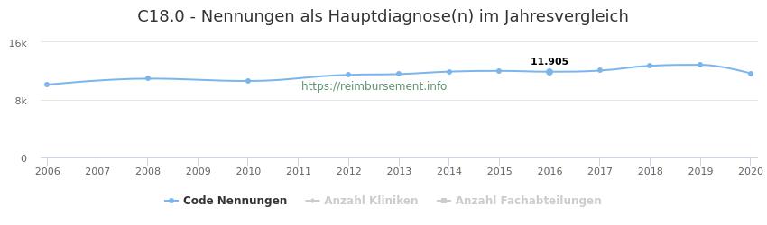 C18.0 Nennungen in der Hauptdiagnose und Anzahl der einsetzenden Kliniken, Fachabteilungen pro Jahr