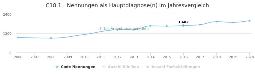C18.1 Nennungen in der Hauptdiagnose und Anzahl der einsetzenden Kliniken, Fachabteilungen pro Jahr