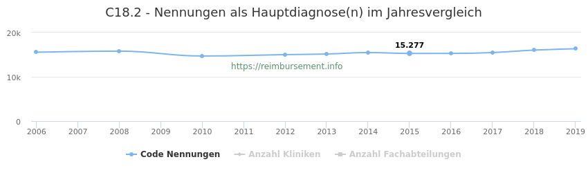 C18.2 Nennungen in der Hauptdiagnose und Anzahl der einsetzenden Kliniken, Fachabteilungen pro Jahr