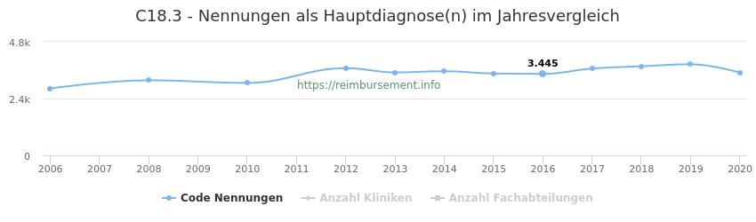 C18.3 Nennungen in der Hauptdiagnose und Anzahl der einsetzenden Kliniken, Fachabteilungen pro Jahr