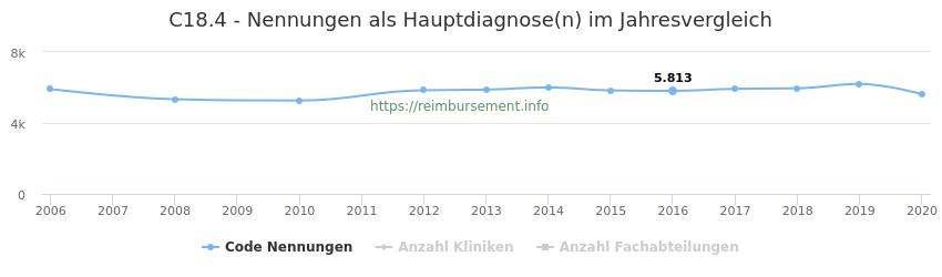 C18.4 Nennungen in der Hauptdiagnose und Anzahl der einsetzenden Kliniken, Fachabteilungen pro Jahr