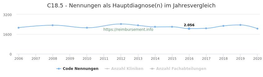 C18.5 Nennungen in der Hauptdiagnose und Anzahl der einsetzenden Kliniken, Fachabteilungen pro Jahr