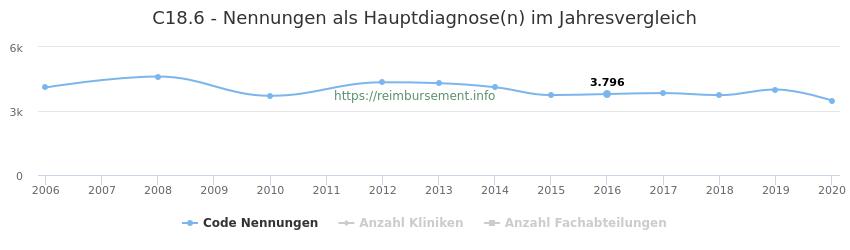 C18.6 Nennungen in der Hauptdiagnose und Anzahl der einsetzenden Kliniken, Fachabteilungen pro Jahr
