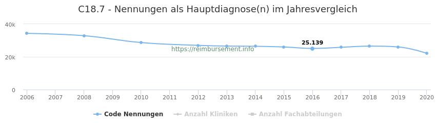 C18.7 Nennungen in der Hauptdiagnose und Anzahl der einsetzenden Kliniken, Fachabteilungen pro Jahr
