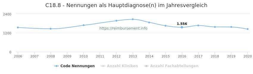 C18.8 Nennungen in der Hauptdiagnose und Anzahl der einsetzenden Kliniken, Fachabteilungen pro Jahr