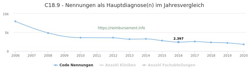 C18.9 Nennungen in der Hauptdiagnose und Anzahl der einsetzenden Kliniken, Fachabteilungen pro Jahr