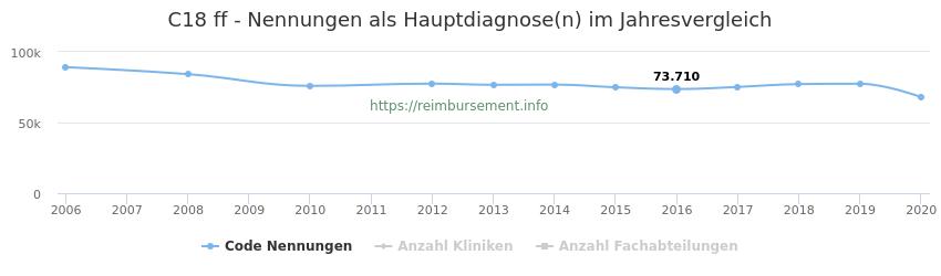 C18 Nennungen in der Hauptdiagnose und Anzahl der einsetzenden Kliniken, Fachabteilungen pro Jahr