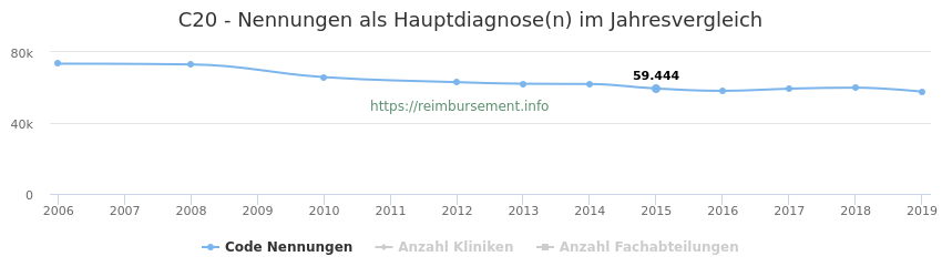 C20 Nennungen in der Hauptdiagnose und Anzahl der einsetzenden Kliniken, Fachabteilungen pro Jahr