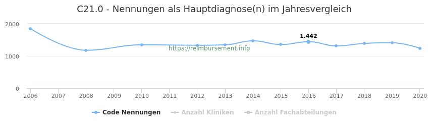 C21.0 Nennungen in der Hauptdiagnose und Anzahl der einsetzenden Kliniken, Fachabteilungen pro Jahr