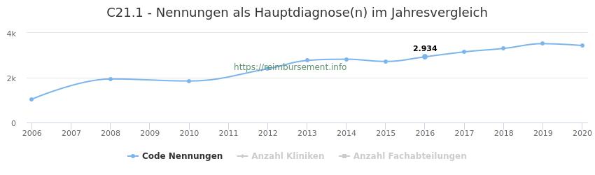 C21.1 Nennungen in der Hauptdiagnose und Anzahl der einsetzenden Kliniken, Fachabteilungen pro Jahr
