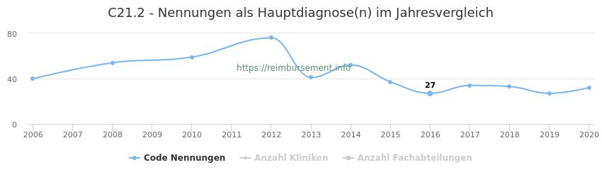 C21.2 Nennungen in der Hauptdiagnose und Anzahl der einsetzenden Kliniken, Fachabteilungen pro Jahr