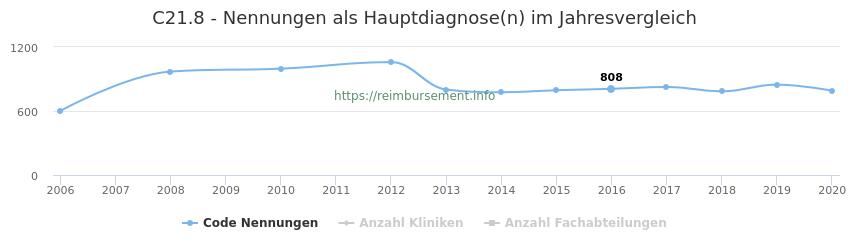 C21.8 Nennungen in der Hauptdiagnose und Anzahl der einsetzenden Kliniken, Fachabteilungen pro Jahr