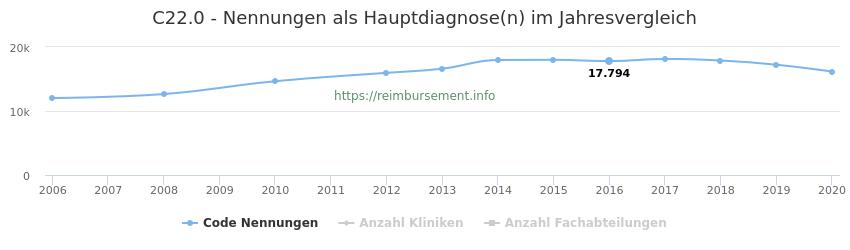C22.0 Nennungen in der Hauptdiagnose und Anzahl der einsetzenden Kliniken, Fachabteilungen pro Jahr