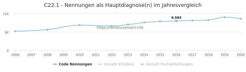 C22.1 Nennungen in der Hauptdiagnose und Anzahl der einsetzenden Kliniken, Fachabteilungen pro Jahr