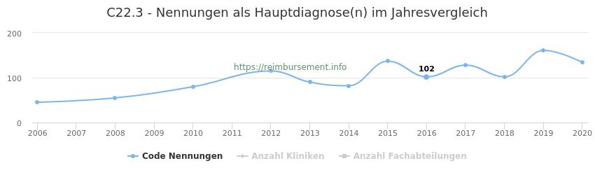 C22.3 Nennungen in der Hauptdiagnose und Anzahl der einsetzenden Kliniken, Fachabteilungen pro Jahr