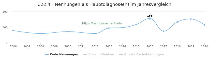 C22.4 Nennungen in der Hauptdiagnose und Anzahl der einsetzenden Kliniken, Fachabteilungen pro Jahr