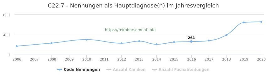 C22.7 Nennungen in der Hauptdiagnose und Anzahl der einsetzenden Kliniken, Fachabteilungen pro Jahr
