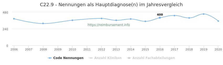 C22.9 Nennungen in der Hauptdiagnose und Anzahl der einsetzenden Kliniken, Fachabteilungen pro Jahr