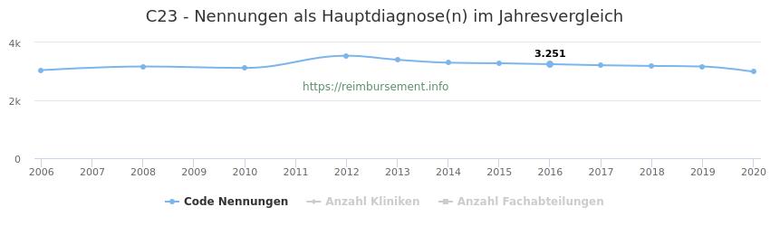 C23 Nennungen in der Hauptdiagnose und Anzahl der einsetzenden Kliniken, Fachabteilungen pro Jahr