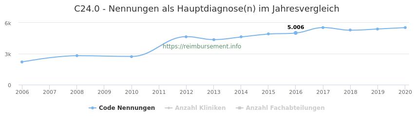 C24.0 Nennungen in der Hauptdiagnose und Anzahl der einsetzenden Kliniken, Fachabteilungen pro Jahr