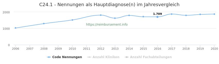 C24.1 Nennungen in der Hauptdiagnose und Anzahl der einsetzenden Kliniken, Fachabteilungen pro Jahr