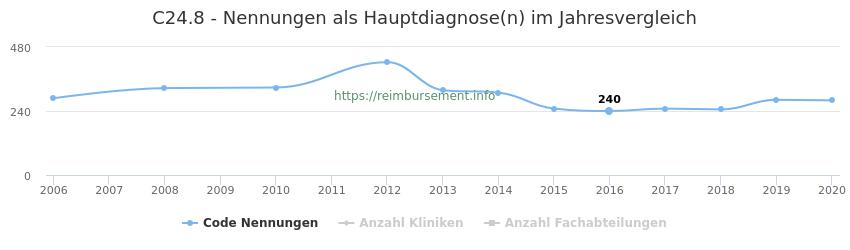C24.8 Nennungen in der Hauptdiagnose und Anzahl der einsetzenden Kliniken, Fachabteilungen pro Jahr