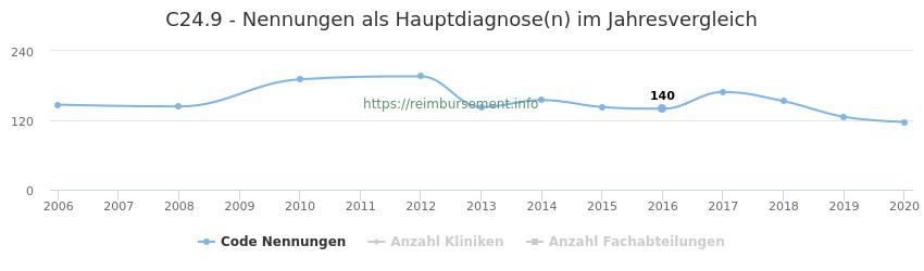 C24.9 Nennungen in der Hauptdiagnose und Anzahl der einsetzenden Kliniken, Fachabteilungen pro Jahr