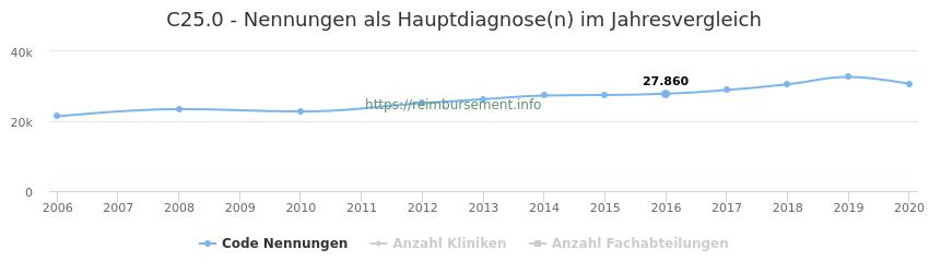 C25.0 Nennungen in der Hauptdiagnose und Anzahl der einsetzenden Kliniken, Fachabteilungen pro Jahr