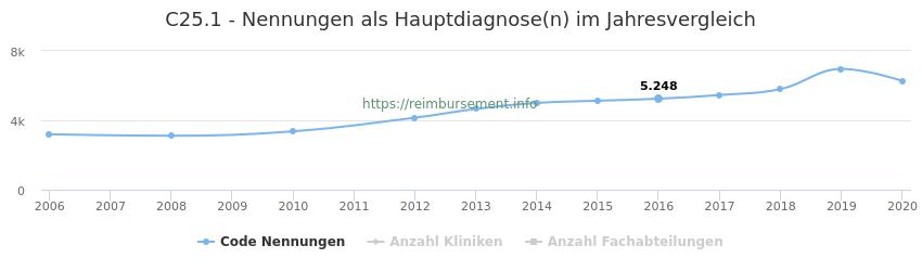 C25.1 Nennungen in der Hauptdiagnose und Anzahl der einsetzenden Kliniken, Fachabteilungen pro Jahr