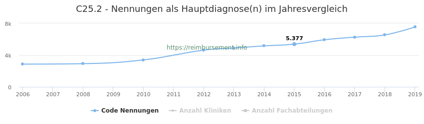 C25.2 Nennungen in der Hauptdiagnose und Anzahl der einsetzenden Kliniken, Fachabteilungen pro Jahr