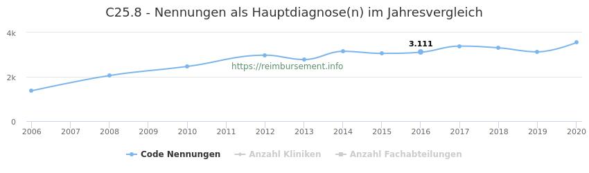 C25.8 Nennungen in der Hauptdiagnose und Anzahl der einsetzenden Kliniken, Fachabteilungen pro Jahr