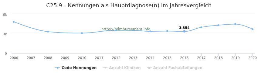 C25.9 Nennungen in der Hauptdiagnose und Anzahl der einsetzenden Kliniken, Fachabteilungen pro Jahr