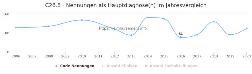 C26.8 Nennungen in der Hauptdiagnose und Anzahl der einsetzenden Kliniken, Fachabteilungen pro Jahr