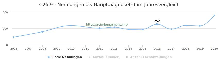 C26.9 Nennungen in der Hauptdiagnose und Anzahl der einsetzenden Kliniken, Fachabteilungen pro Jahr
