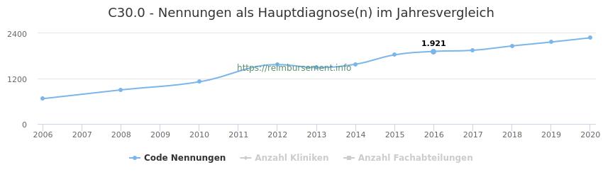 C30.0 Nennungen in der Hauptdiagnose und Anzahl der einsetzenden Kliniken, Fachabteilungen pro Jahr
