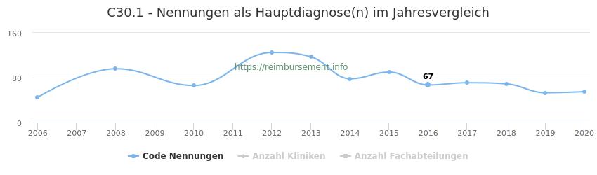 C30.1 Nennungen in der Hauptdiagnose und Anzahl der einsetzenden Kliniken, Fachabteilungen pro Jahr