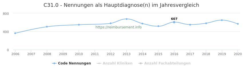 C31.0 Nennungen in der Hauptdiagnose und Anzahl der einsetzenden Kliniken, Fachabteilungen pro Jahr