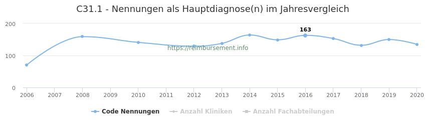 C31.1 Nennungen in der Hauptdiagnose und Anzahl der einsetzenden Kliniken, Fachabteilungen pro Jahr