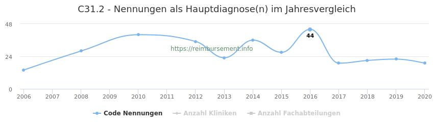 C31.2 Nennungen in der Hauptdiagnose und Anzahl der einsetzenden Kliniken, Fachabteilungen pro Jahr