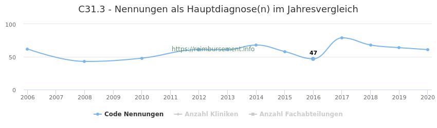 C31.3 Nennungen in der Hauptdiagnose und Anzahl der einsetzenden Kliniken, Fachabteilungen pro Jahr
