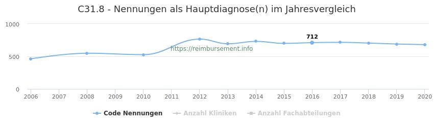 C31.8 Nennungen in der Hauptdiagnose und Anzahl der einsetzenden Kliniken, Fachabteilungen pro Jahr