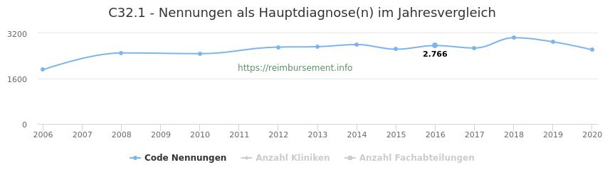 C32.1 Nennungen in der Hauptdiagnose und Anzahl der einsetzenden Kliniken, Fachabteilungen pro Jahr