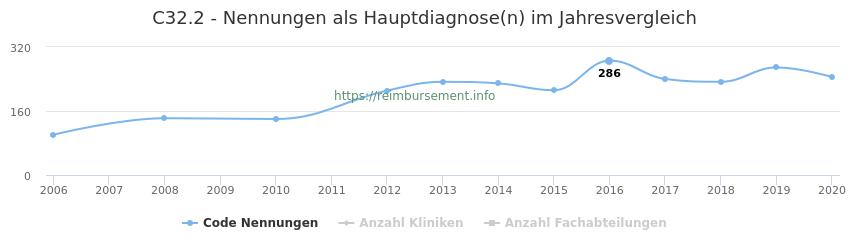 C32.2 Nennungen in der Hauptdiagnose und Anzahl der einsetzenden Kliniken, Fachabteilungen pro Jahr