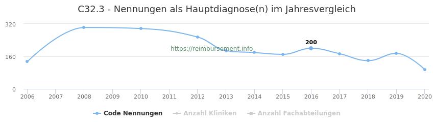 C32.3 Nennungen in der Hauptdiagnose und Anzahl der einsetzenden Kliniken, Fachabteilungen pro Jahr