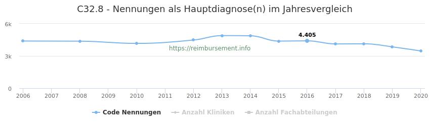 C32.8 Nennungen in der Hauptdiagnose und Anzahl der einsetzenden Kliniken, Fachabteilungen pro Jahr