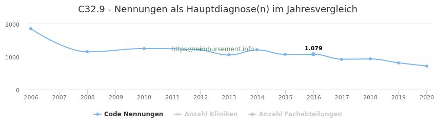 C32.9 Nennungen in der Hauptdiagnose und Anzahl der einsetzenden Kliniken, Fachabteilungen pro Jahr